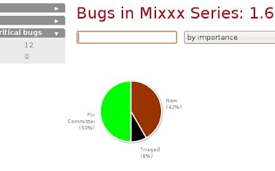 1.6 Bug Chart