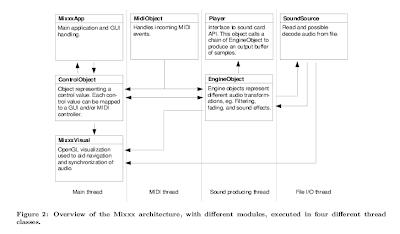 Mixxx class diagram
